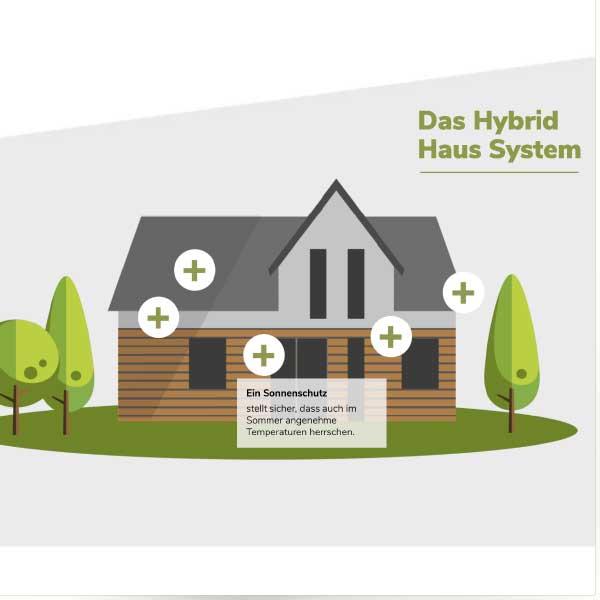 mr. pixel KG | Hybrid Haus| System